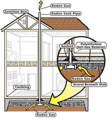 Radon Resistant New Construction