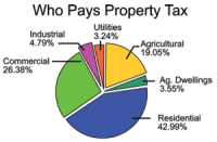 Who Pay Property Tax pie chart