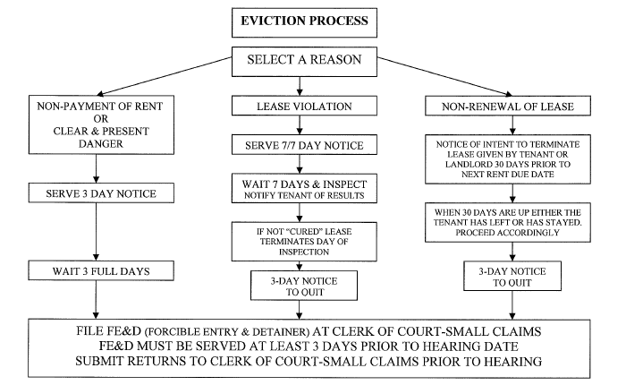Eviction Process Flow Chart